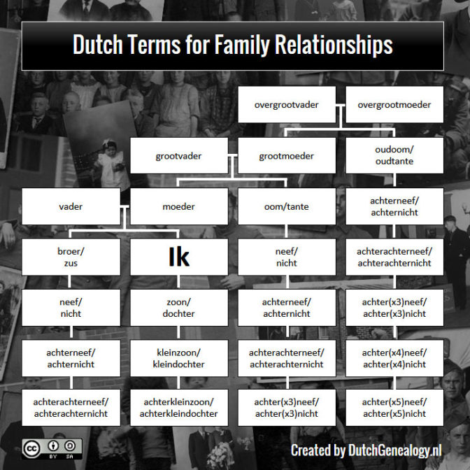 chart showing family relationships