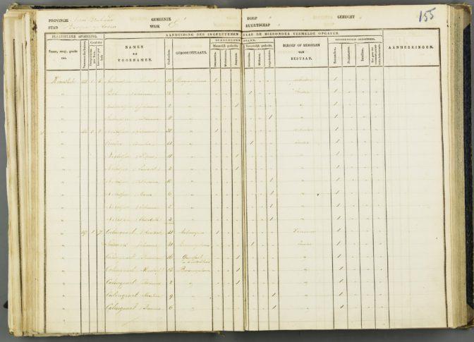 1830 census of Bergen op Zoom